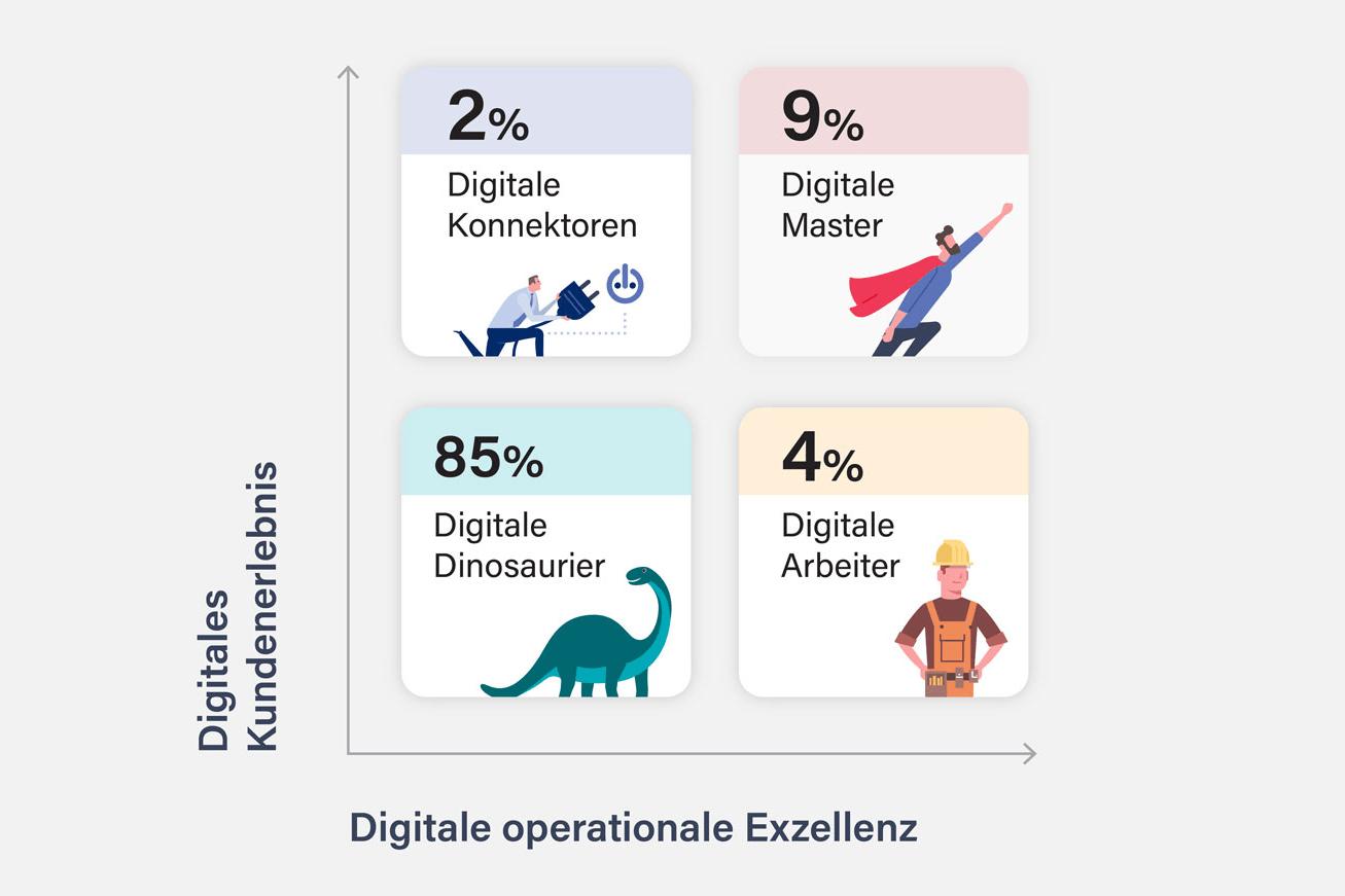 Digital Switzerland 2018 Digitaler Reifegrad Schweizer KMU