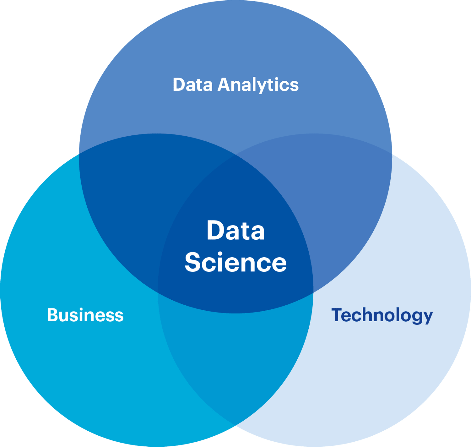 Grafik Center for Data-Science & Technology der HWZ