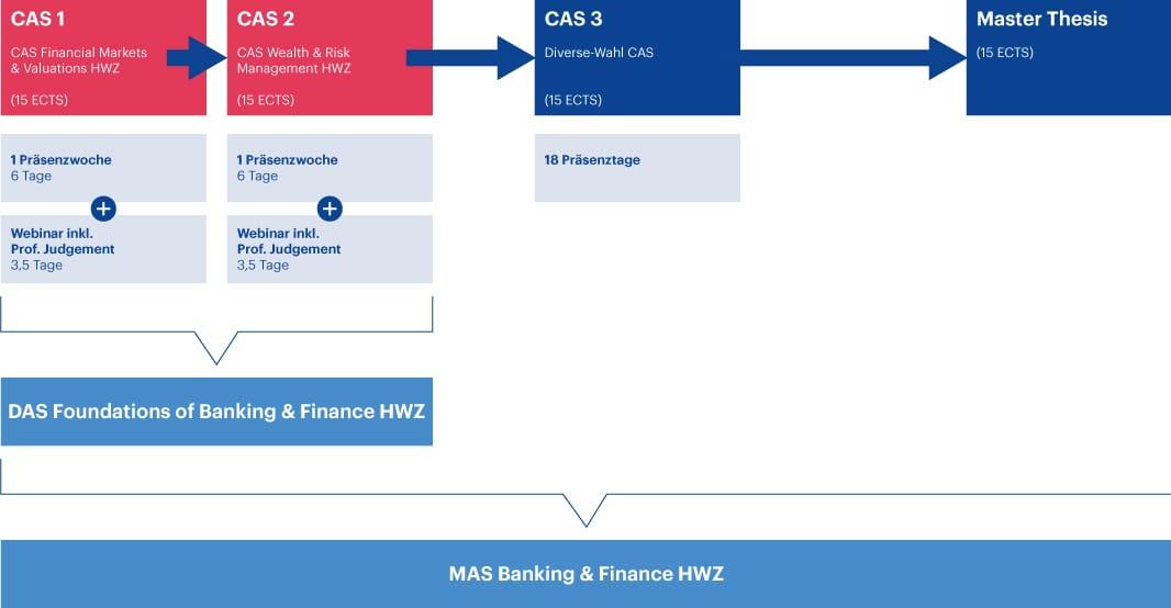 MAS Banking & Finance Struktur Studienprogramm 2