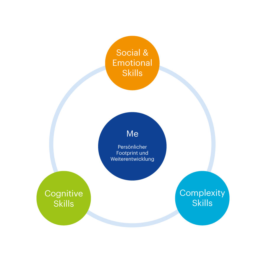 Grafik CAS Consulting Communication & Culture