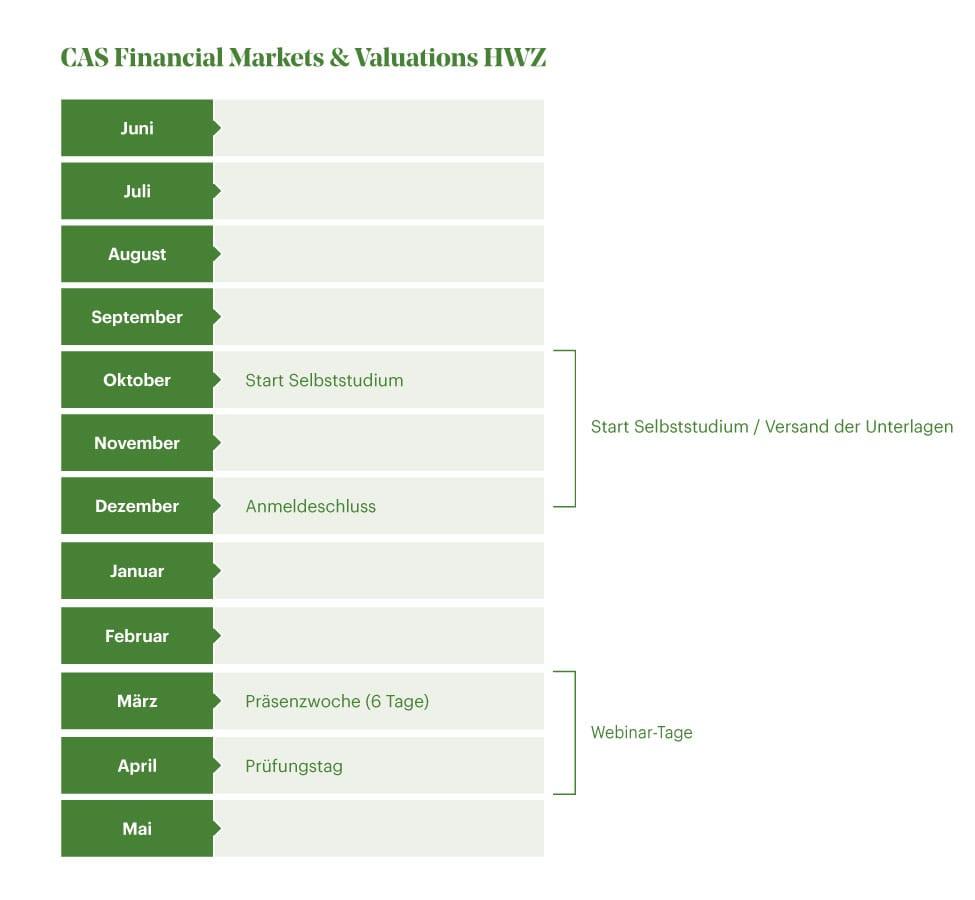 Zeitstrahl CAS Financial Markets & Valuations HWZ