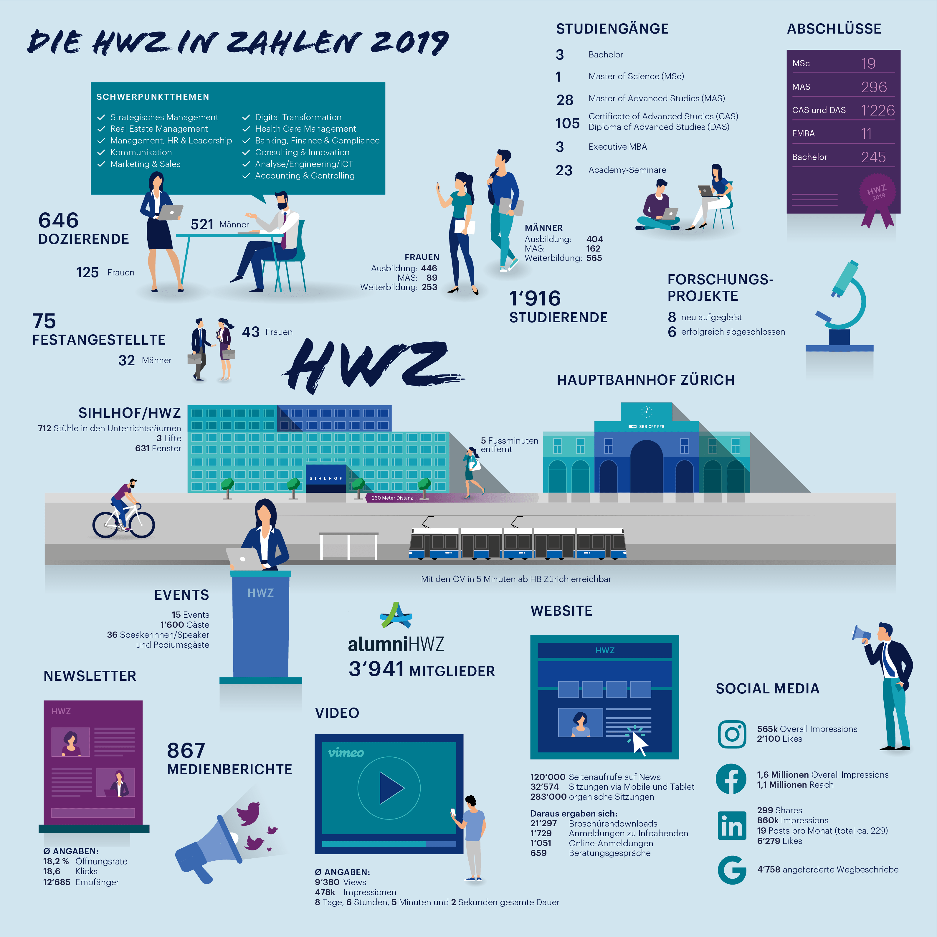 Infografik HWZ Report 2019