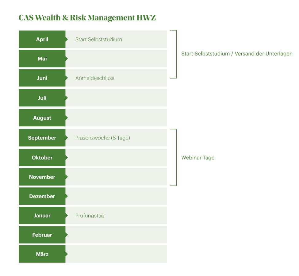 Zeitstrahl CAS Wealth & Risk Management HWZ