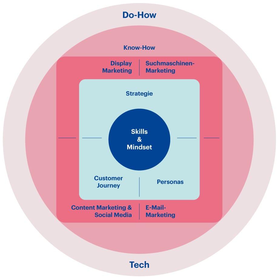 Grafik CAS Digital Marketing Pro HWZ