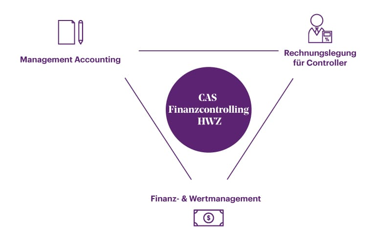 Module CAS Finanzcontrolling HWZ