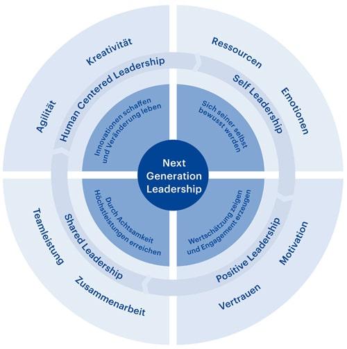 Grafik Studienmodell next generation leadership hwz