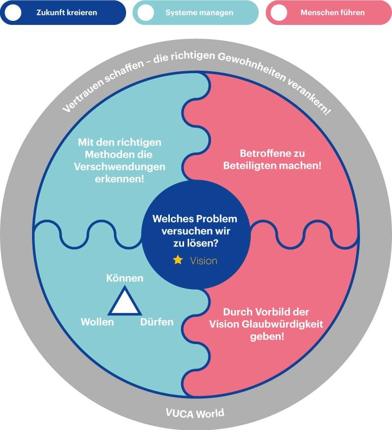 Erfolgsfaktoren CAS Lean Management HWZ