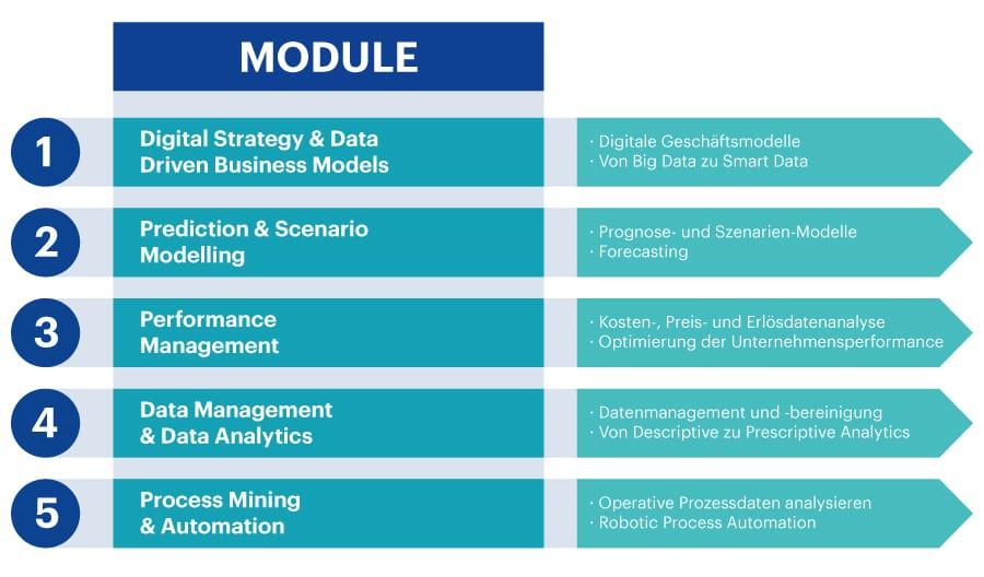 Grafik Module CAS Data Driven Controlling HWZ