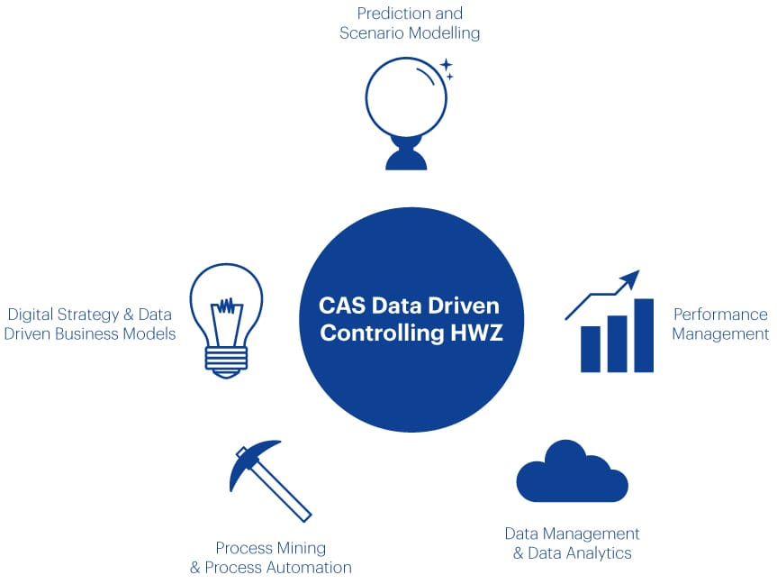 Grafik CAS Data Driven Controlling