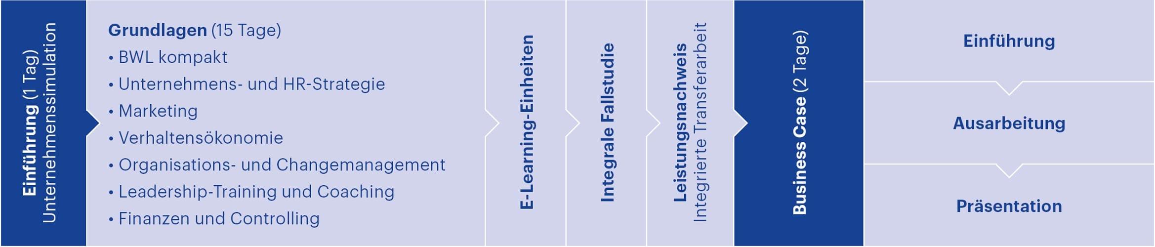 Modulaufbau CAS General Management HWZ