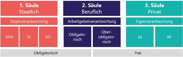 3 Säulenprinzip, Quelle: SmartPurse