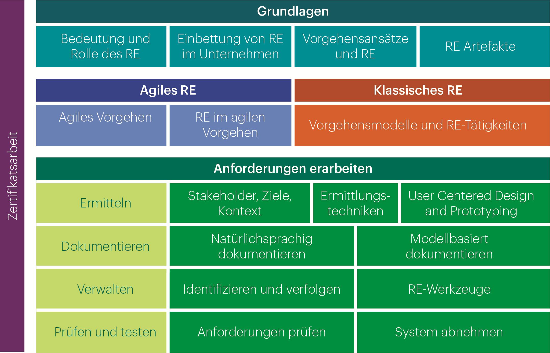 view Der Bleistift: Die Geschichte Eines Gebrauchsgegenstands 1995