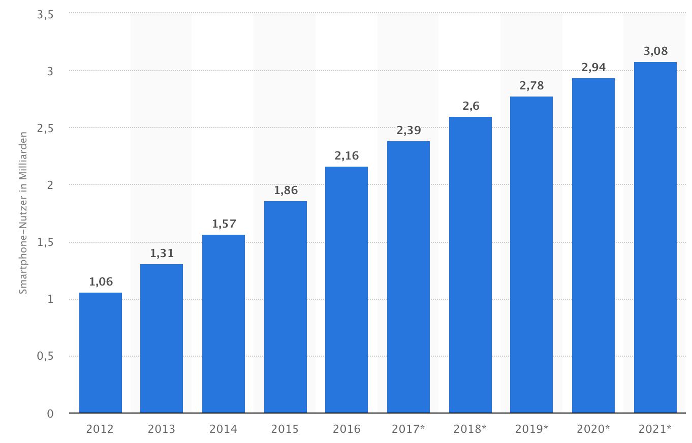 Smartphone-Nutzer weltweit – Statista.de