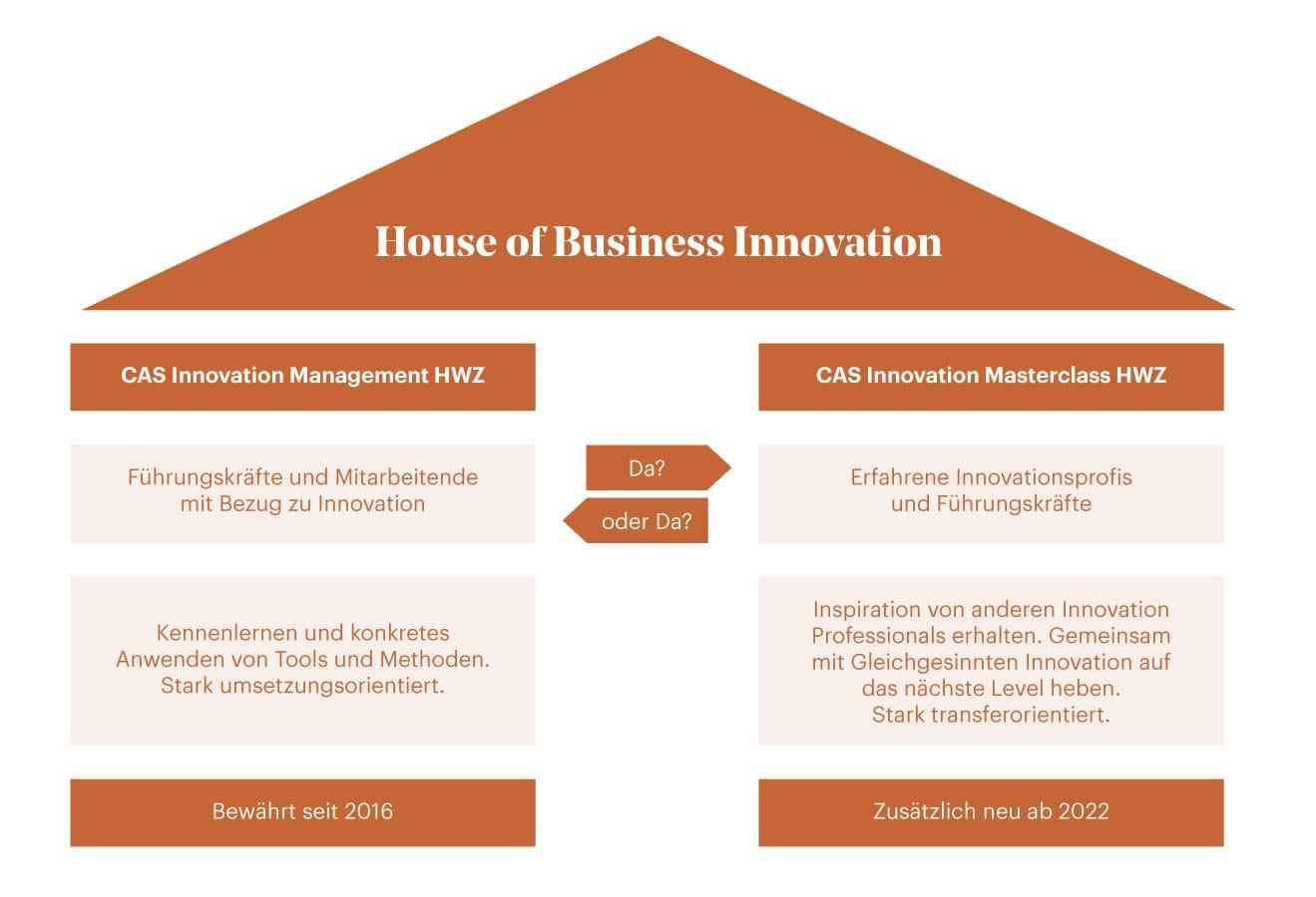 Grafik House Of Business Innovation HWZ