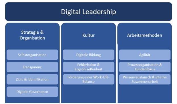 Abbildung: Die zehn Dimensionen von Digital Leadership