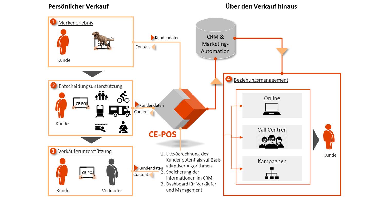 Aufbau von CE-POS