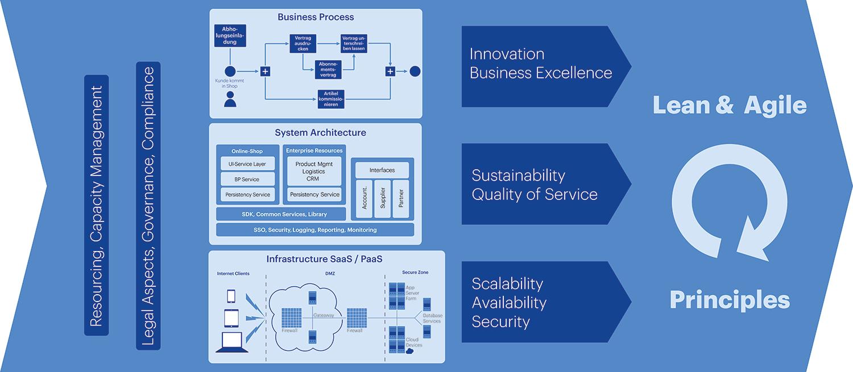 Inhalte CAS Digital Operational Readiness