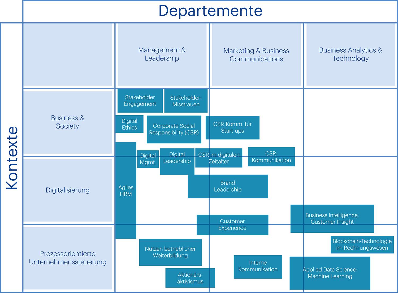 HWZ Grafik Forschung Schlüsselthemen Matrix 2018 2020 - 2019 01 31
