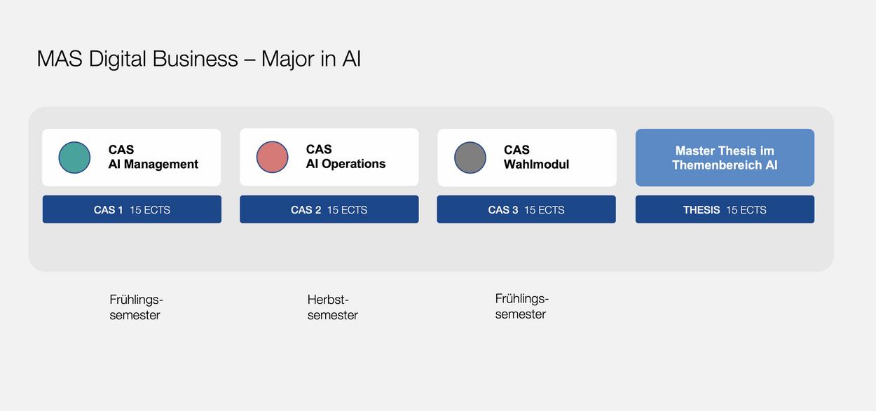 Grafik Major AI - MAS Digital Business