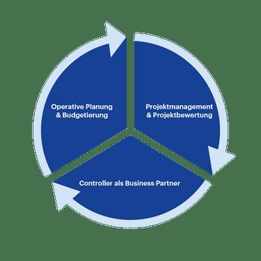Modulaufbau-CAS-operatives-Controlling-HWZ