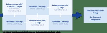 Modulaufbau CAS Controlling für Führungskräfte Grafik