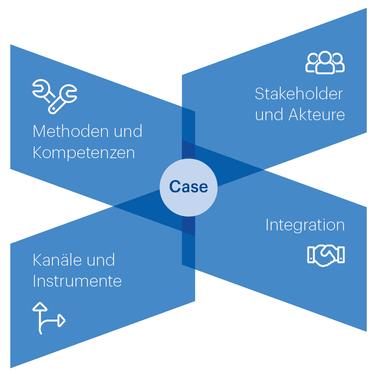 Grafik Aufbau und Inhalt CAS Corporate Communications