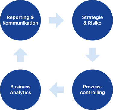 Modulaufbau-CAS-Strategisches-Controlling-HWZ