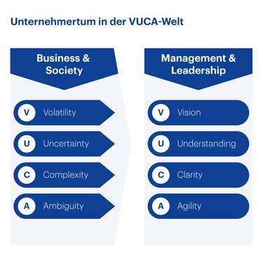 Unternehmertum in der VUCA-Welt