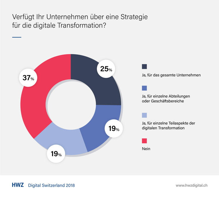Digital Switzerland 2018 – Digitale Strategie