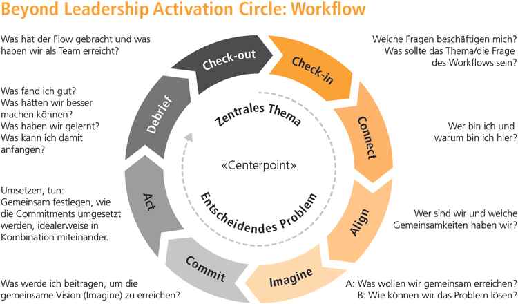 BAbbildung: Beyond Leadership Activation Circle: Workflow Quelle: Mölleney, Sachs 2019