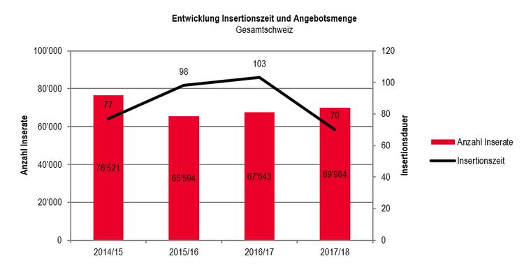 OHMA - Entwicklung Inserationszeit + Angebotsmenge Schweiz
