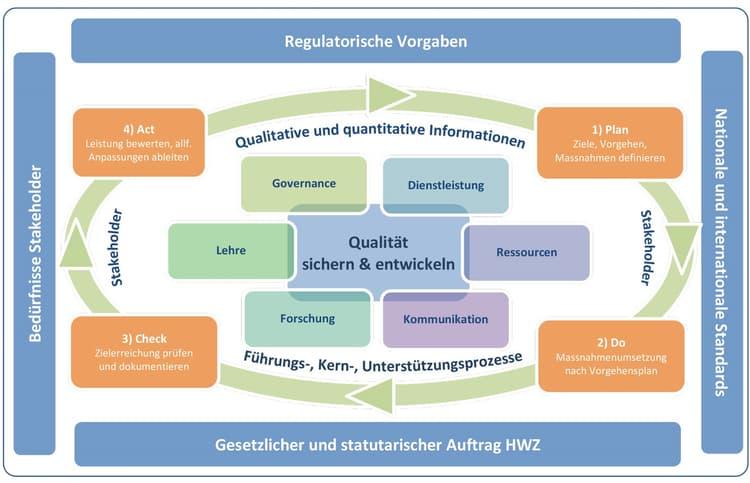 Qualitätskreislauf