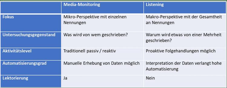 Unterschied Listening und Monitoring