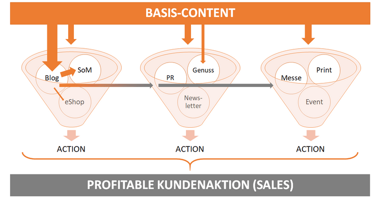 Logik der Content-Vererbung mit dem Basis-Content-Prinzip – Peter Erni, Brain & Heart Communication