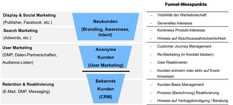 Abb. 1: Automatisierter Marketing-Verkaufsprozess