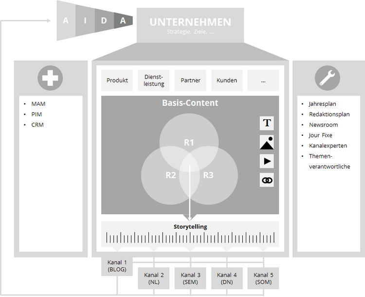 Funktionsweise der Content Maschine – Peter Erni, Brain & Heart Communication