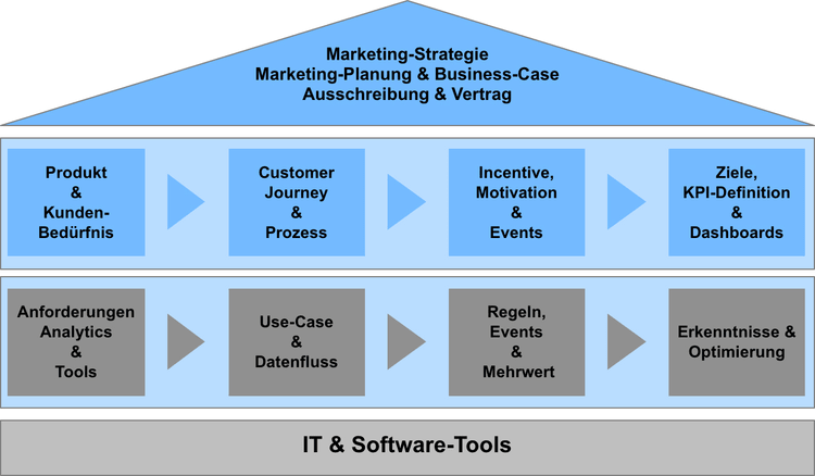 Abb. 2: Marketing-Automation-Haus