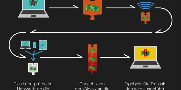 HWZ-Grafik Transaktion Blockchain wie geht das